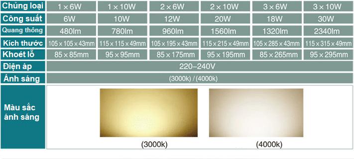 thông số kỹ thuật led downlight gd022b philips