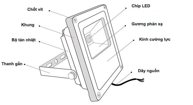 Đèn led pha được cấu tạo từ vật liệu cao cấp nên có độ bền cao
