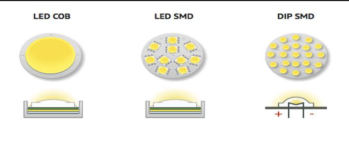 Phân loại chip LED