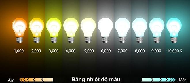 Tầm quan trọng các thông số kỹ thuật trên bóng đèn LED