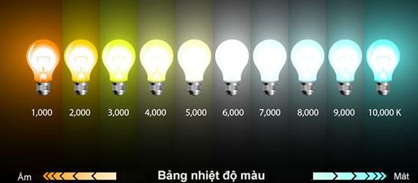 Lựa chọn màu sắc ánh sáng đèn LED phù hợp