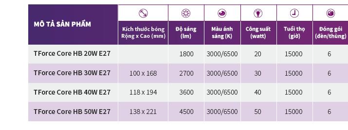 thông số kỹ thuật bóng đèn led bulb Philips TForce Core HB