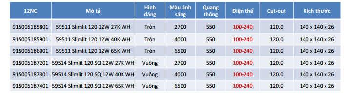 thông số kỹ thuật đèn led 59511 và 59514 philips
