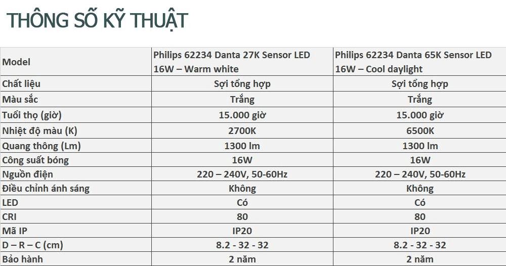 thông số kỹ thuật đèn led ốp trần cảm biển Dantan 62234 Philips
