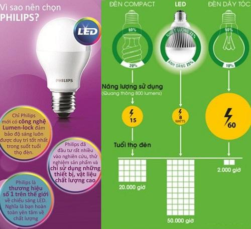 Tại sao lại nên sử dụng bóng đèn led Philips