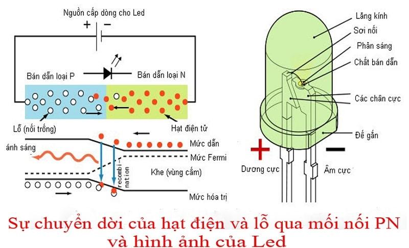 Tầm ảnh hưởng của đèn led đối với sức khỏe con người?