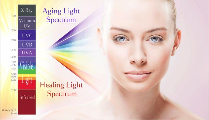 Tầm ảnh hưởng ánh sáng tia uv đến da người
