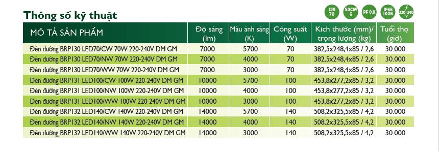 thông số kỹ thuật của đèn đường led philips smartbright 13x series dm gm