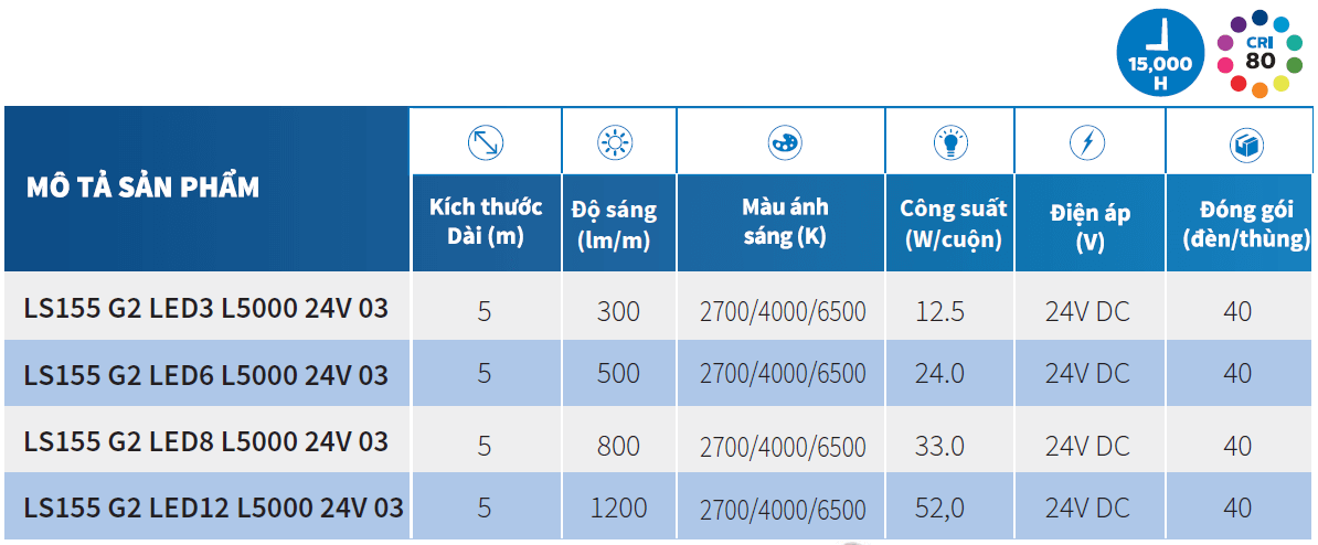 thông số kỹ thuật đèn led dây philips ls155s 24v