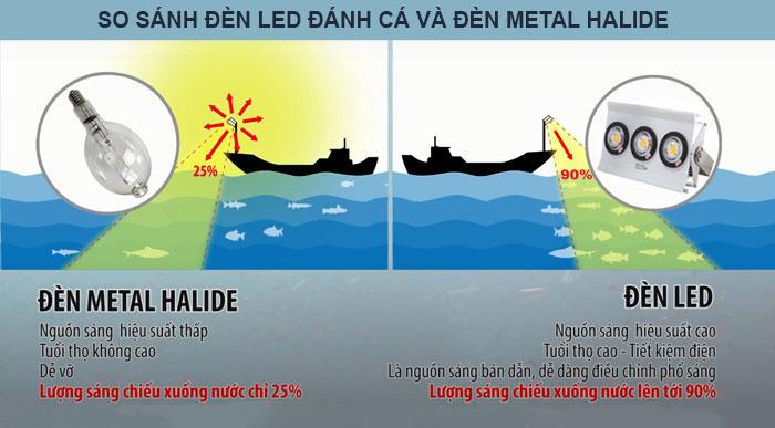 so sánh đèn led pha tàu cá và đèn metal halide