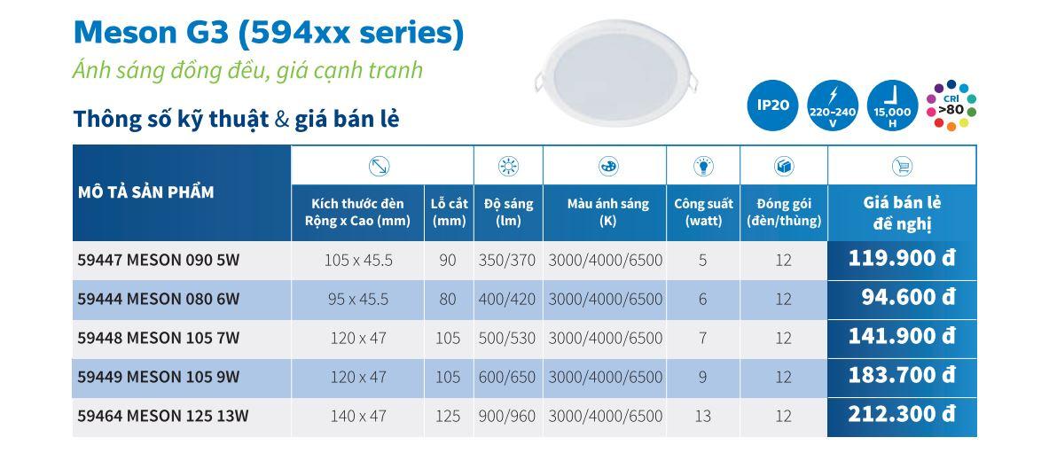 thông số kỹ thuật đèn âm trần Philips Meson 594xx